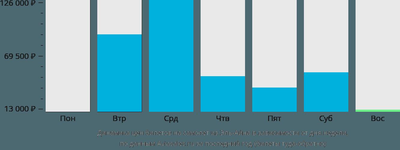 Динамика цен билетов на самолёт из Эль-Айна в зависимости от дня недели