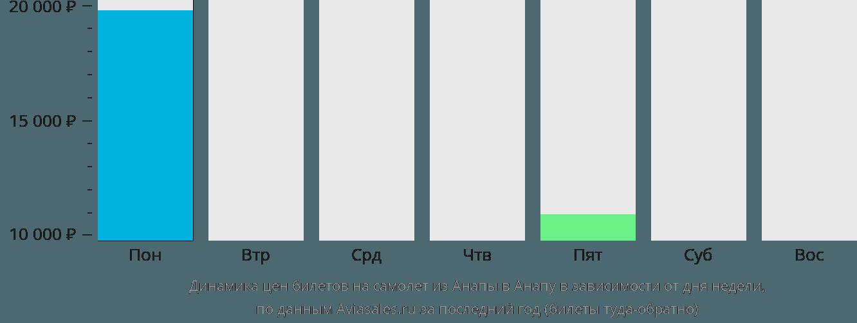 Динамика цен билетов на самолет из Анапы в Анапу в зависимости от дня недели