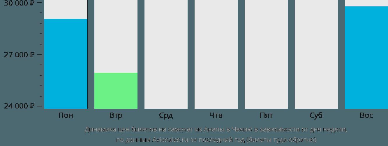 Динамика цен билетов на самолет из Анапы в Чехию в зависимости от дня недели