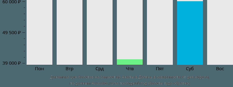 Динамика цен билетов на самолет из Анапы в Далянь в зависимости от дня недели