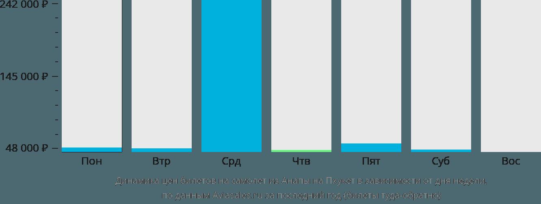 Динамика цен билетов на самолет из Анапы на Пхукет в зависимости от дня недели