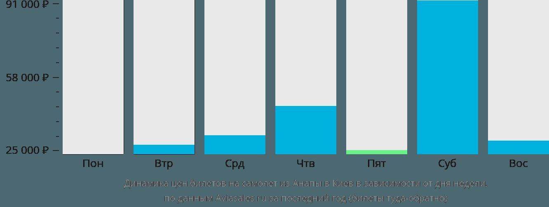 Динамика цен билетов на самолет из Анапы в Киев в зависимости от дня недели