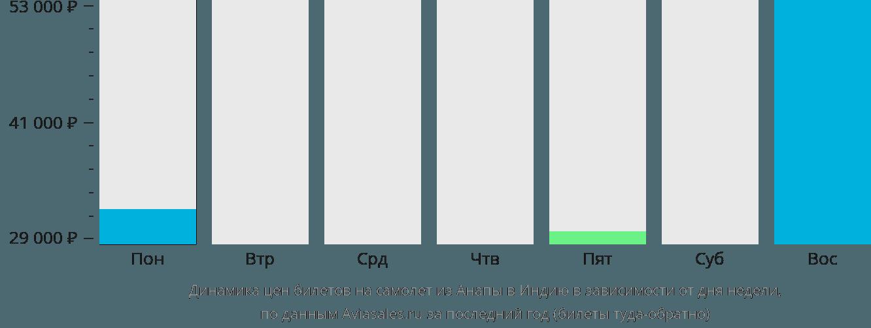 Динамика цен билетов на самолет из Анапы в Индию в зависимости от дня недели