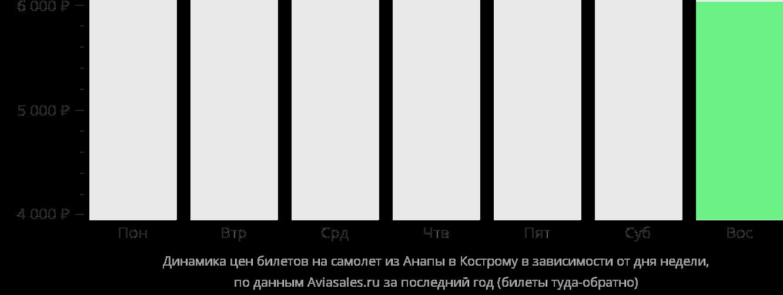 Динамика цен билетов на самолет из Анапы в Кострому в зависимости от дня недели