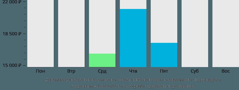 Динамика цен билетов на самолёт из Анапы в Магнитогорск в зависимости от дня недели