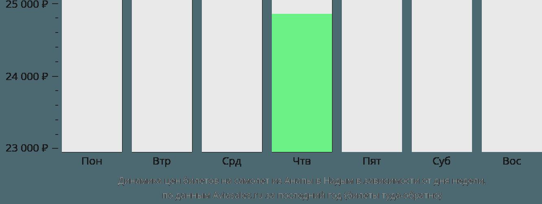 Динамика цен билетов на самолет из Анапы в Надым в зависимости от дня недели