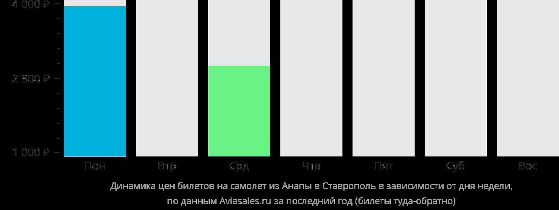 Динамика цен билетов на самолет из Анапы в Ставрополь в зависимости от дня недели