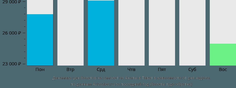 Динамика цен билетов на самолёт из Анапы в Тиват в зависимости от дня недели
