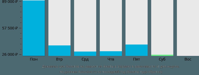 Динамика цен билетов на самолёт из Анапы в Украину в зависимости от дня недели
