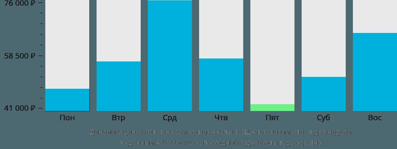 Динамика цен билетов на самолет из Анапы в США в зависимости от дня недели