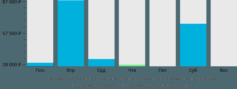 Динамика цен билетов на самолет из Анапы в Узбекистан в зависимости от дня недели