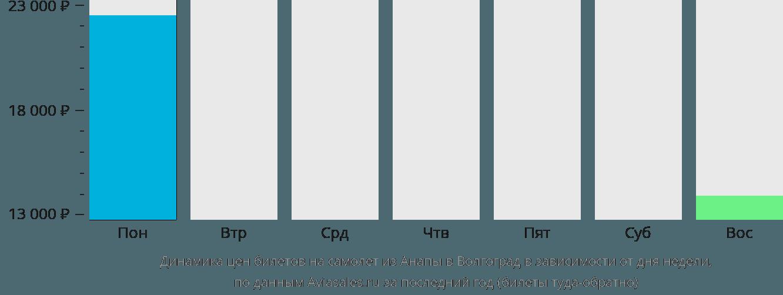 Анапа тюмень билет на самолет стоимость билета на самолет из спб в симферополь
