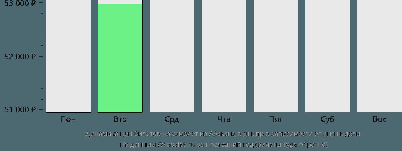 Динамика цен билетов на самолет из Абакана в Днепр в зависимости от дня недели