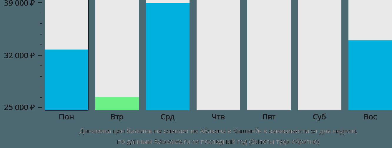Динамика цен билетов на самолет из Абакана в Кишинёв в зависимости от дня недели