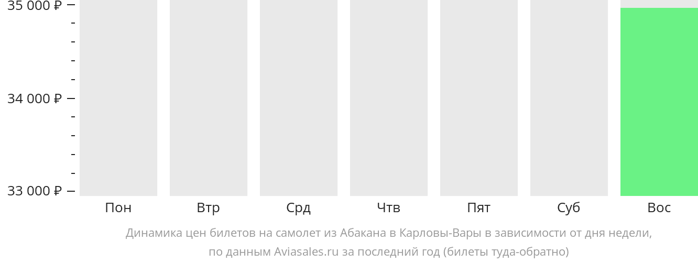 Динамика цен билетов на самолет из Абакана в Карловы Вары в зависимости от дня недели