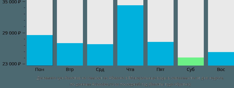 Динамика цен билетов на самолет из Абакана в Минеральные воды в зависимости от дня недели