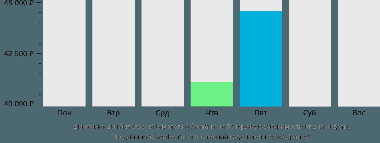 Динамика цен билетов на самолёт из Абакана на Тенерифе в зависимости от дня недели