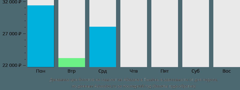 Динамика цен билетов на самолет из Абакана в Тюмень в зависимости от дня недели