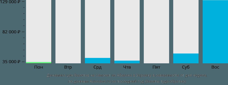Динамика цен билетов на самолет из Абакана в Украину в зависимости от дня недели