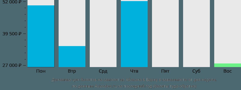 Динамика цен билетов на самолет из Абакана в Варну в зависимости от дня недели