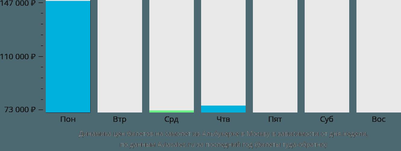 Динамика цен билетов на самолет из Альбукерке в Москву в зависимости от дня недели
