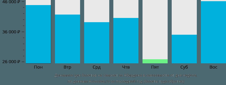 Динамика цен билетов на самолет из Абердина в зависимости от дня недели
