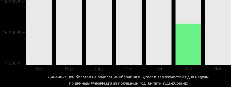 Динамика цен билетов на самолет из Абердина в Бургас в зависимости от дня недели