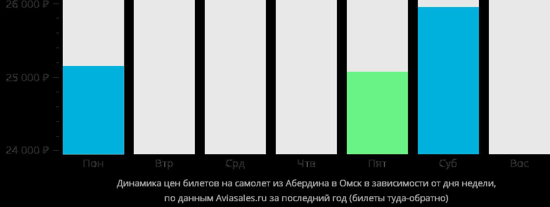 Динамика цен билетов на самолет из Абердина в Омск в зависимости от дня недели