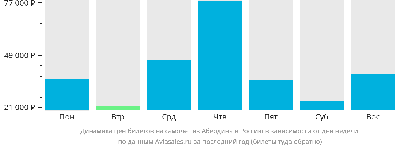 Динамика цен билетов на самолёт из Абердина в Россию в зависимости от дня недели