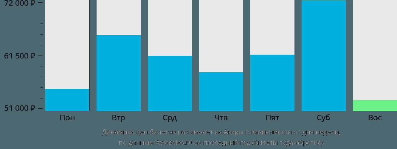 Динамика цен билетов на самолет из Аккры в зависимости от дня недели