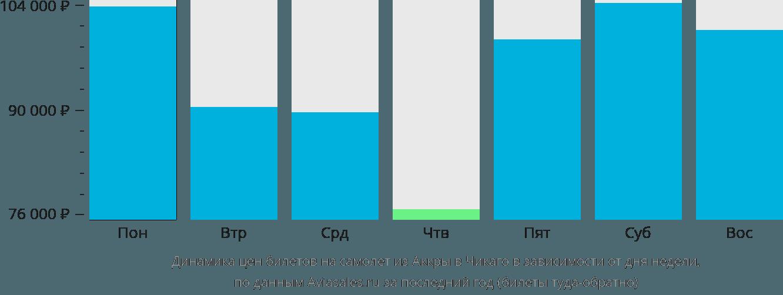 Динамика цен билетов на самолет из Аккры в Чикаго в зависимости от дня недели