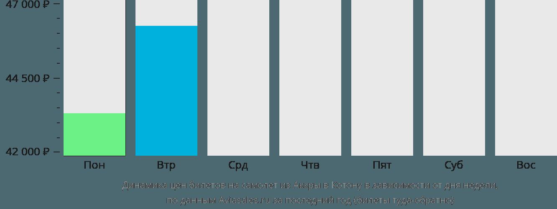 Динамика цен билетов на самолет из Аккры в Котону в зависимости от дня недели