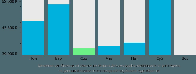 Динамика цен билетов на самолет из Аккры в Дюссельдорф в зависимости от дня недели