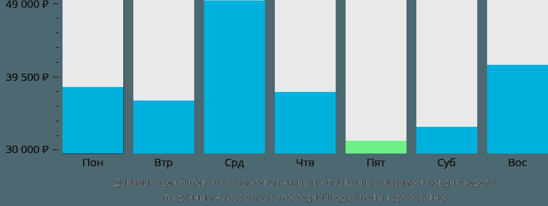Динамика цен билетов на самолет из Аккры во Фритаун в зависимости от дня недели