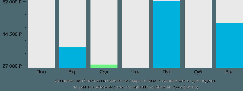 Динамика цен билетов на самолёт из Аккры в Ломе в зависимости от дня недели