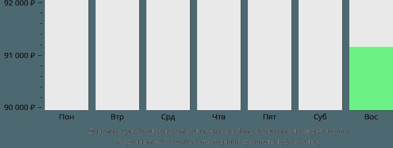 Динамика цен билетов на самолет из Аккры в Лиму в зависимости от дня недели
