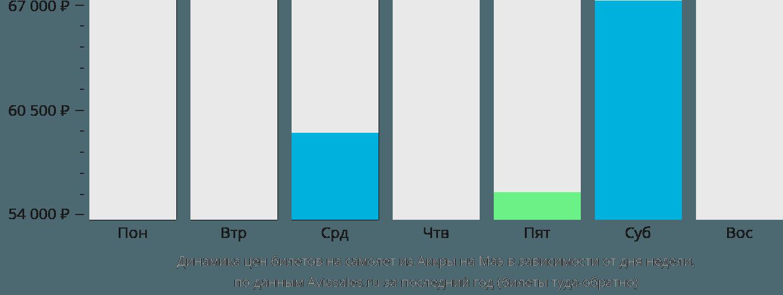 Динамика цен билетов на самолет из Аккры на Маэ в зависимости от дня недели