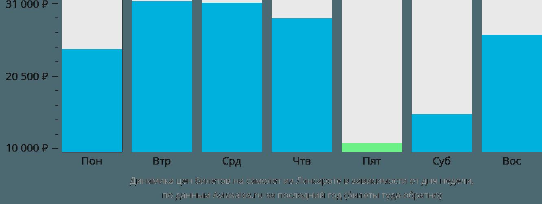 Динамика цен билетов на самолет из Лансароте в зависимости от дня недели