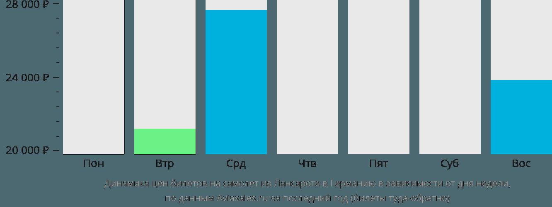 Динамика цен билетов на самолет из Лансароте в Германию в зависимости от дня недели
