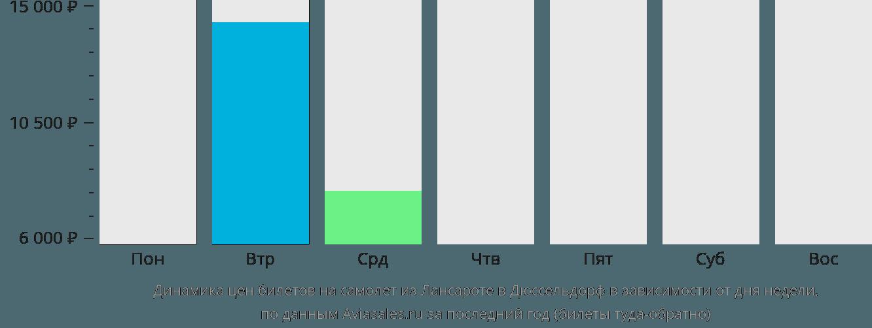 Динамика цен билетов на самолет из Лансароте в Дюссельдорф в зависимости от дня недели