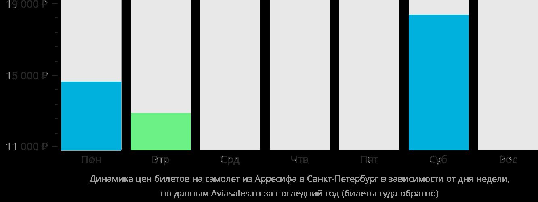 Динамика цен билетов на самолет из Лансароте в Санкт-Петербург в зависимости от дня недели