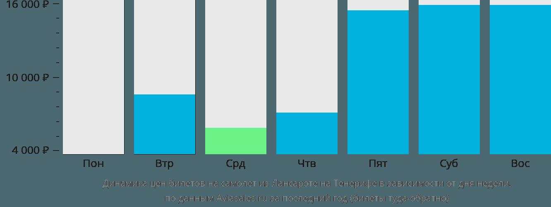 Динамика цен билетов на самолет из Лансароте на Тенерифе в зависимости от дня недели