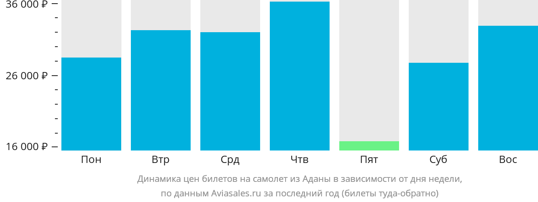 Динамика цен билетов на самолет из Аданы в зависимости от дня недели