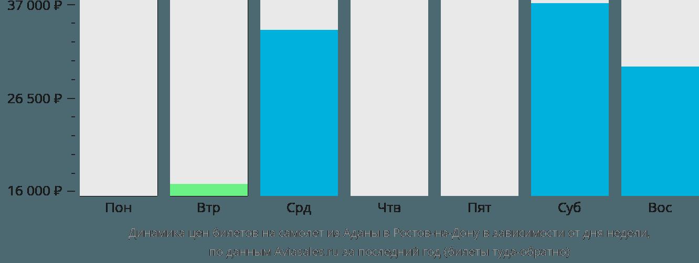 Динамика цен билетов на самолет из Аданы в Ростов-на-Дону в зависимости от дня недели