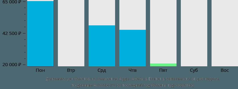 Динамика цен билетов на самолет из Аддис-Абебы в Египет в зависимости от дня недели