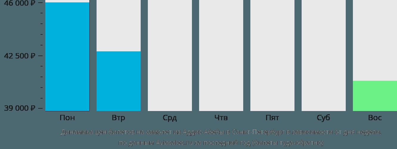 Динамика цен билетов на самолет из Аддис-Абебы в Санкт-Петербург в зависимости от дня недели