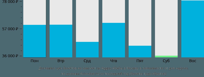 Динамика цен билетов на самолет из Аддис-Абебы в Москву в зависимости от дня недели