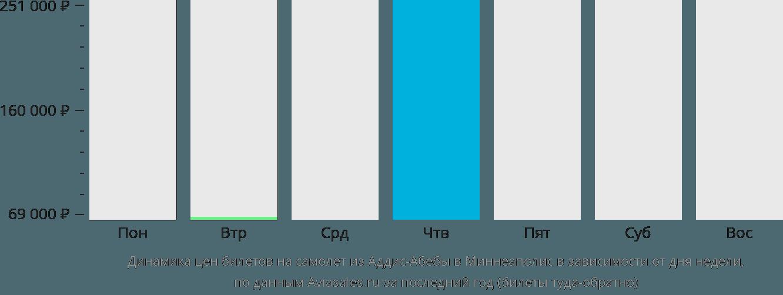 Динамика цен билетов на самолет из Аддис-Абебы в Миннеаполис в зависимости от дня недели