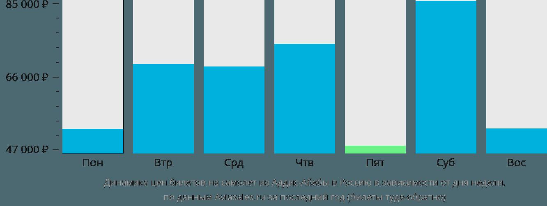 Динамика цен билетов на самолет из Аддис-Абебы в Россию в зависимости от дня недели
