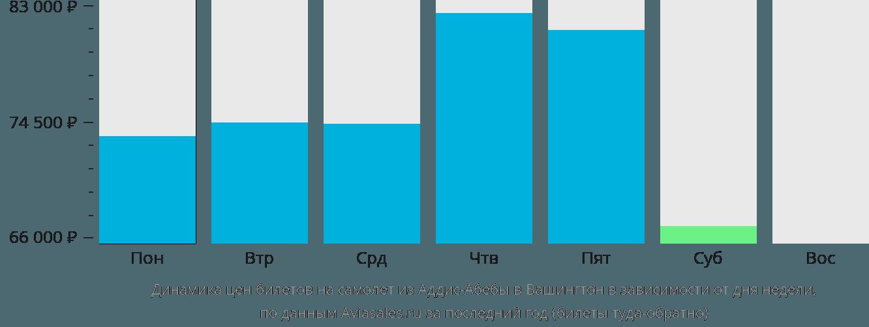 Динамика цен билетов на самолет из Аддис-Абебы в Вашингтон в зависимости от дня недели